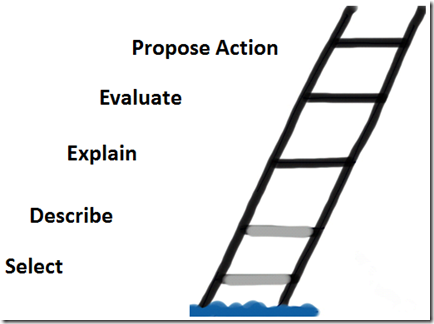 Ladder of Inference for Blog