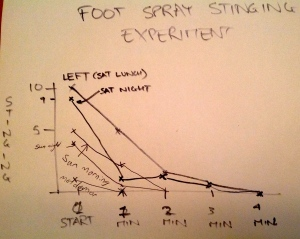 The Foot Stinging Experiment Results